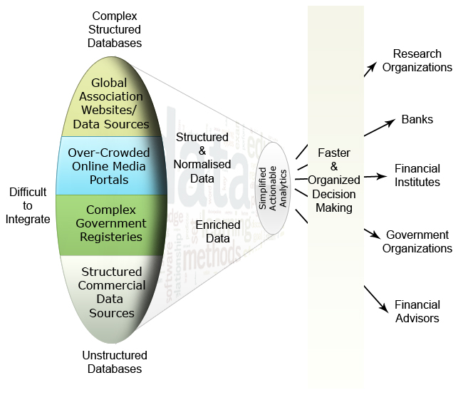 DataCrops for Financial Data Analytics