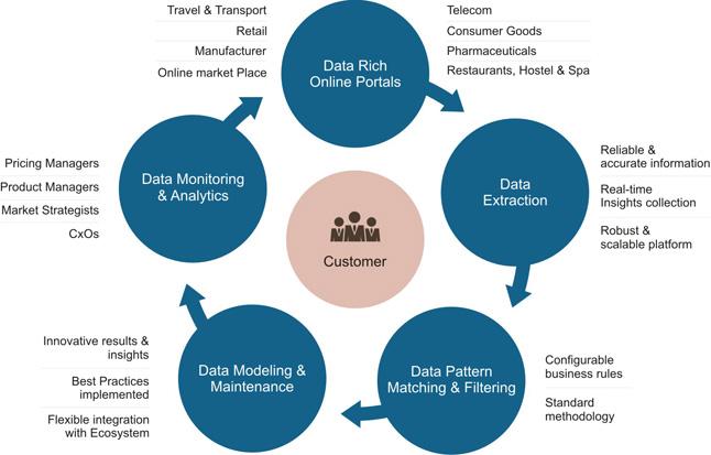 DataCrops-online-market-intelligence