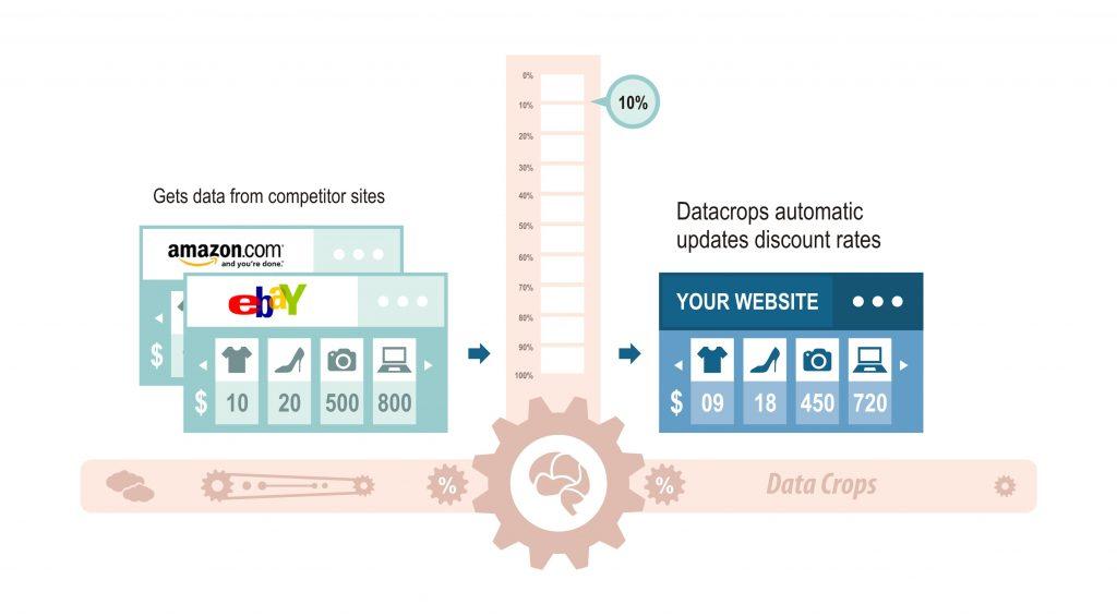 DataCrops-Pricing-Intelligences