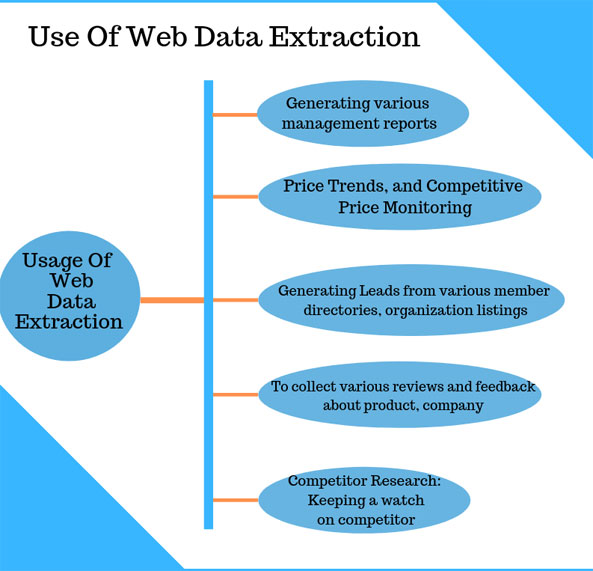 Web-data-extraction